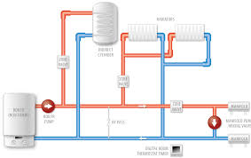 underfloor heating direct confused water heating single room single room 2 zone system wiring not shown not to be used on a y plan system