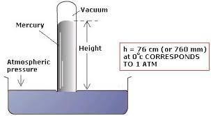 barometer chemistry. diagram of mercury barometer chemistry n