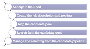 step 1 anticipate the need talent acquisition manager job description