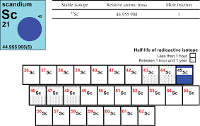 periodic table of elements tom lehrer fresh periodic table