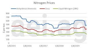 Fertilizer Prices Dropping Especially Anhydrous Ammonia