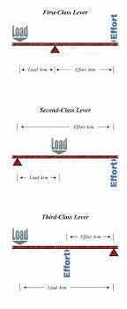 Levers That Lift Lesson Teachengineering