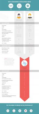 how to decide if you should be a web designer or developer infographic web design or development