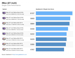 Imac Speed Comparison Chart Benchmarks For The New 2019 Imac Chart Iclarified