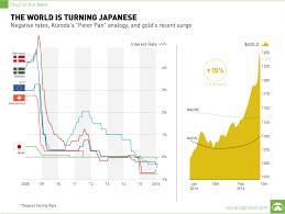 Chart The World Is Turning Japanese