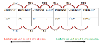 Metric Meter Chart True To Life Centimeters To Kilometers Conversion Chart