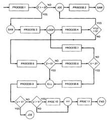 software testing methodologies   aditya engineering collegefigure     one to one flowchart for example program in figure
