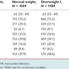 PDF) Obesity paradox in a cohort of 4880 consecutive patients ...
