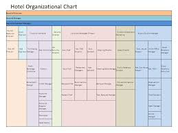 Organizational Chart Of Sales And Marketing Department In A Hotel Hotel Organizational Chart Ppt Video Online Download