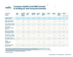 Kabrita Goat Milk Formula 12 24 Months 14 Oz Walmart Com