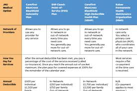 Maryland Health Choice Comparison Chart Understanding Your Medical Plan Options For 2020 Hub