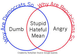 House Vs Senate Venn Diagram Senate Vs House Of Representatives Venn Diagram Elegant Politics