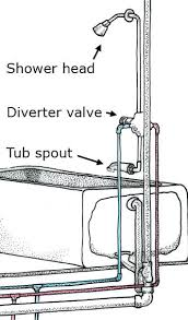 plumbing shower parts a valve directs the water either to the shower head or to the plumbing shower