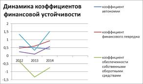Анализ ликвидности Анализ финансового положения предприятия Анализ ликвидности