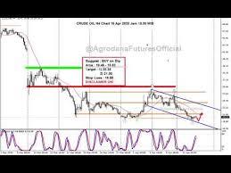 Forex 16 Apr 2020 Panik Reda, Data Ekonomi (Masih) Suram - YouTube