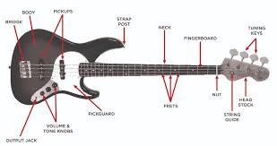diagram of a guitar diagram image wiring diagram wiring diagram for electric bass guitar wire diagram on diagram of a guitar