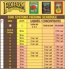 Fox Farm Nutrient Chart Fox Farms Trio Nutrient Schedule For Auto The Autoflower