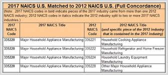 Sic Code Chart Changes From 2012 To 2017 Naics Structures The Highlights