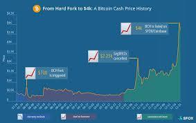 Ethereum Any News Bitcoin Cash Hard Fork Timeline