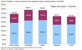 Employer Costs For Employee Compensation For The Regions