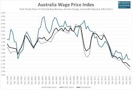 Australian Wage Growth Chart Australian Wage Growth Hits Another Record Low Business