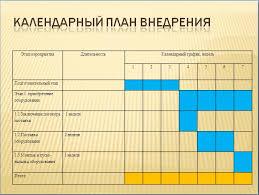 Дипломная презентация как выглядит презентация к диплому  Календарный план внедрения