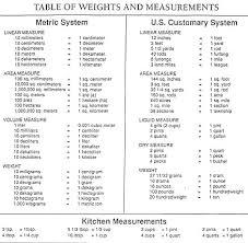 Mass Conversion Chart 17 You Will Love Mass Metric Conversion Chart