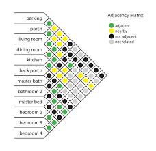 Matrix Diagram Roof Shaped Data Viz Project