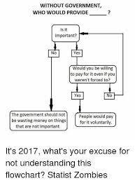 Government Flow Chart Without Government Who Would Provide Is It Important No Yes