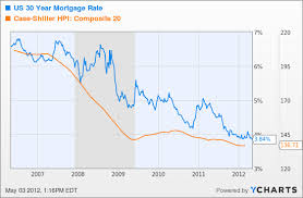 Broken Market Lower Mortgage Rates Are Doing Squat For Home
