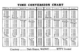 14 Reasonable Time Coversion Chart