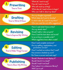 essay on writing process essay writing