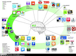 9 Core Technologies How Are Our Students Using Digital Tools For Learning