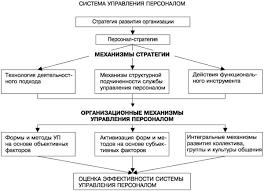 Управление персоналом как система Контрольная работа страница  Развитие системы управления персоналом
