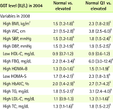Ggt Level Chart Adjusted Hazard Ratios For 4 Year Risks Of Ms And Its