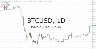 Minutes To Percentage Chart Bitcoin Surges 20 Percent In Minutes Trades Over 5k