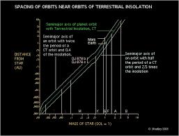 Planetary Spacing And Habitability Zones