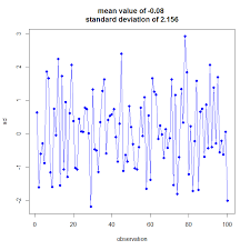 Levy Jenning Chart Is There An R Package Or Function That Generate Levey