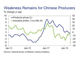 Economic Indicators And Analysis Moodys Analytics Economy Com