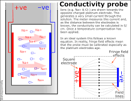 Conductivity Of A Solution Andy Connelly