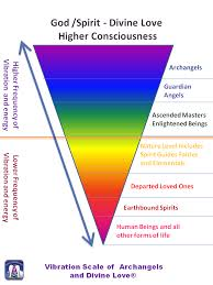 Personal Energetic Frequency Chart Vibration Scale Of