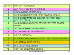 Simple True Experimental Design Ppt Basically You Need To Know How Experimental Units Are