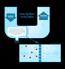 Home Water Treatment Systems Cost How Reverse Osmosis Works Esp Water Products