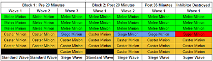 League Of Legends Ultimate Wave Management Guide Mobalytics