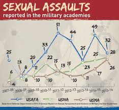 Usafa Cadet Pay Chart Sexual Assault Victims Say Air Force Academy Uses Mental