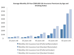 Other ways to save on insurance costs. Average Life Insurance Rates By Age Chart Crian