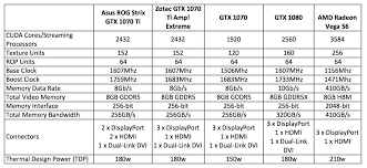 Asus Chart Asus Rog Strix Geforce Gtx 1070 Ti Review