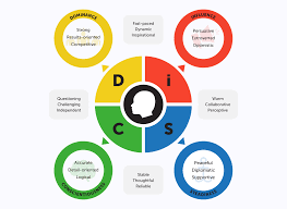 Personality Profile Chart How To Recognize Which Disc Personality Type You Are