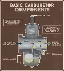 honda motorcycle carburetor diagram all wiring diagram motorcycle carburetors float height adjustment getting dirty bike carburetor diagram honda motorcycle carburetor diagram