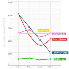 Different Depreciation Methods The Impact Of Using Different Depreciation Methods